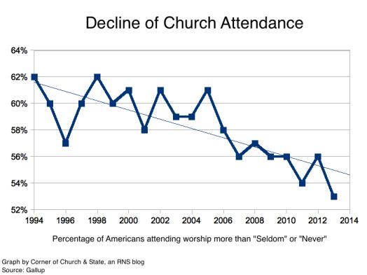 graph 1.declineofchurchattendance.gallup