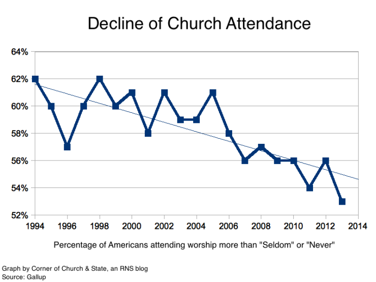 graph 1.declineofchurchattendance.gallup