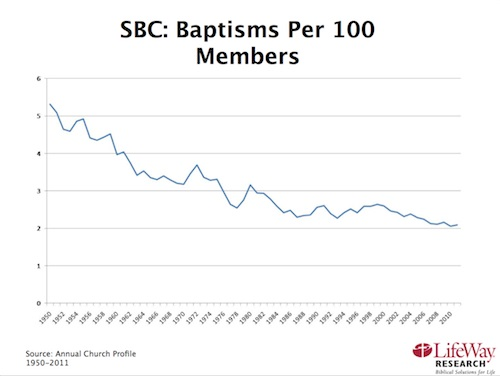SBC Baptisms per 100 Members