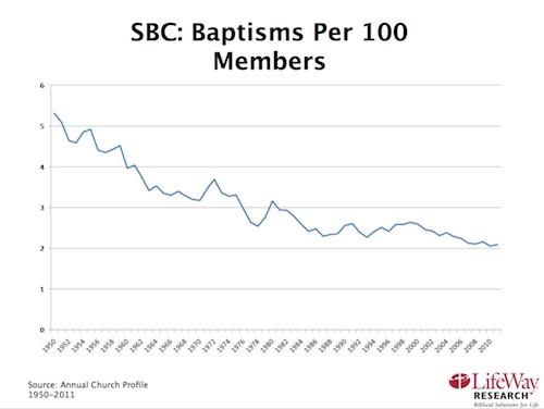 SBC Baptisms per 100 Members